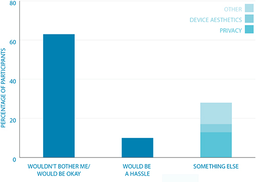 Participants' thoughts on having the devices in their car indefinitely